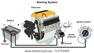 Starting Charging System Infographic Diagram All Stock Illustration 713792605  Shutterstock