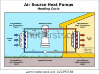 Air Source Heat Pumps Heating Cycle Stock Vector 622693838 ...