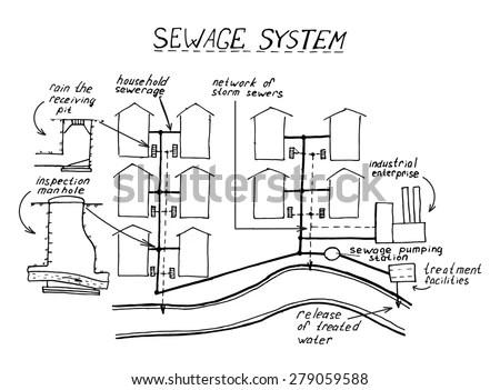 Wastewater Treatment Scheme Assembling Pvc Sewage Stock