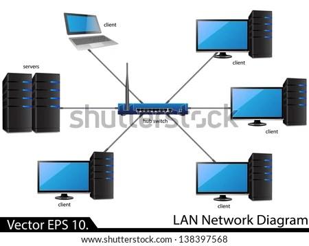 Lan Network Diagram Vector Illustrator Eps Stock Vector 138397568
