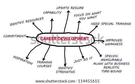 Career Development Flowchart White Background Abstract