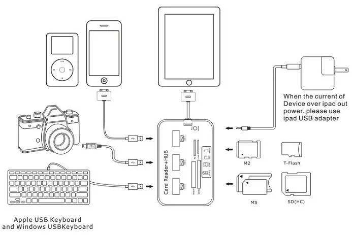 【楽天市場】iPad air/iPadmini retina ios7対応 Lightning to SD/MS