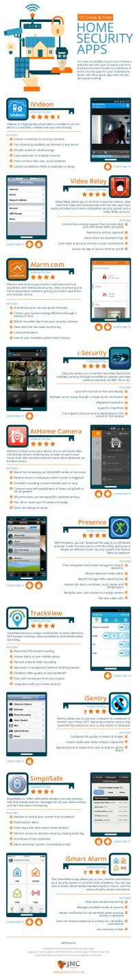 Home Security Apps - FortifyMyHouse .com