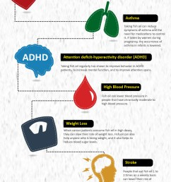 10 health benefits of consuming fish oil infographic [ 1500 x 4807 Pixel ]