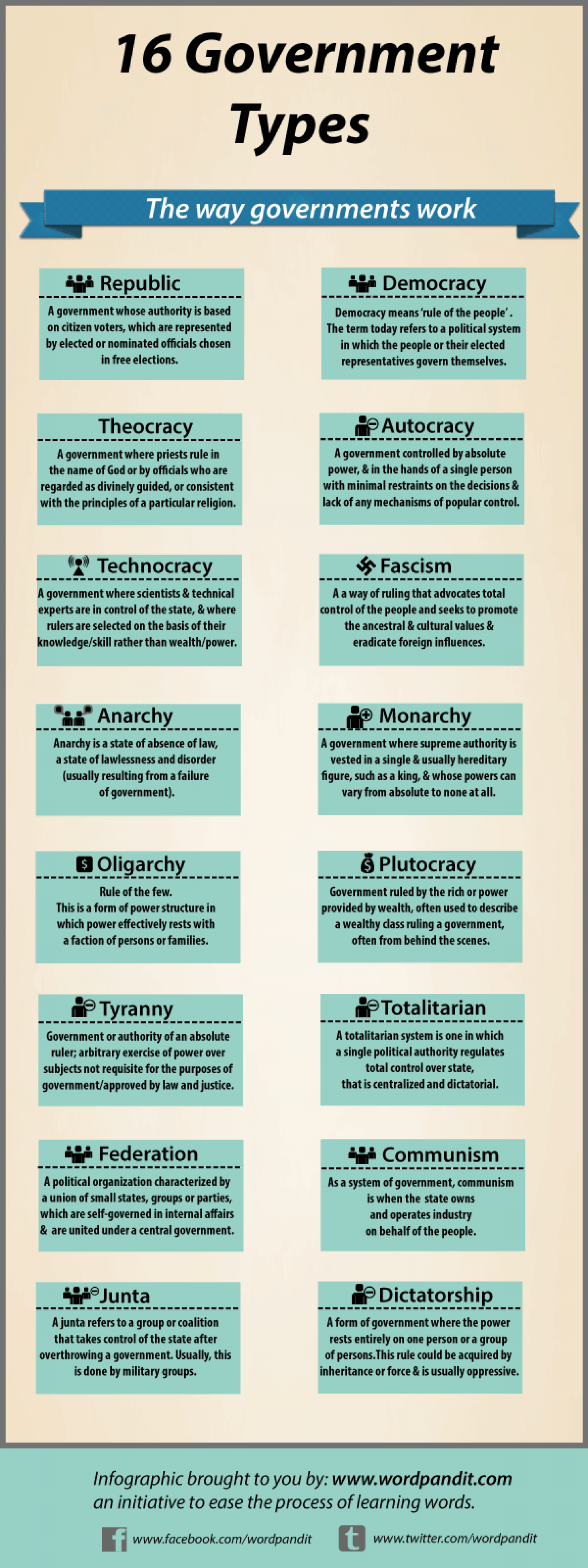 16 Types Of Governments Visu L Ly
