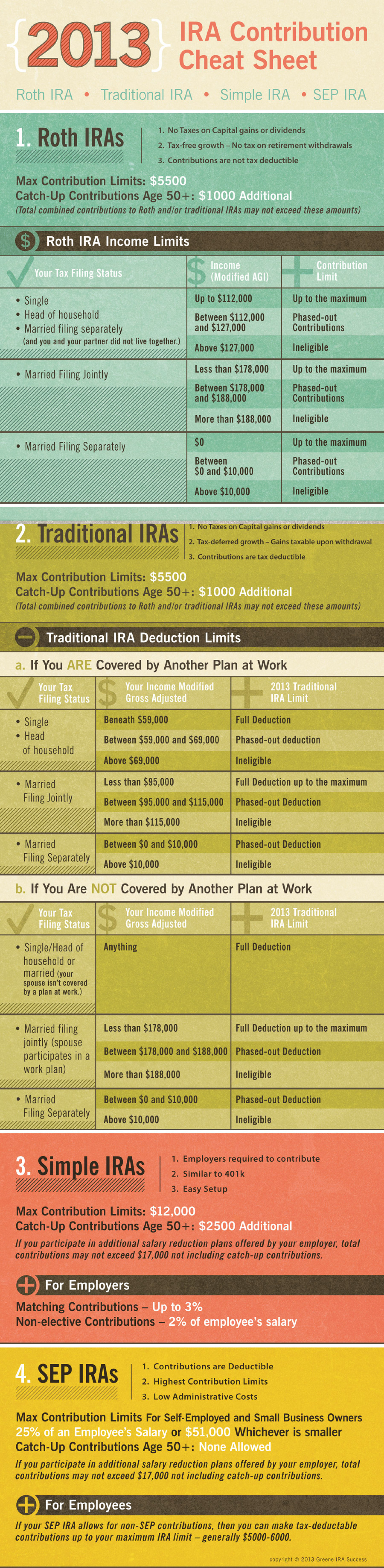 What Is The Formula To Calculate The Maximum Contribution For To A Sep Ira For