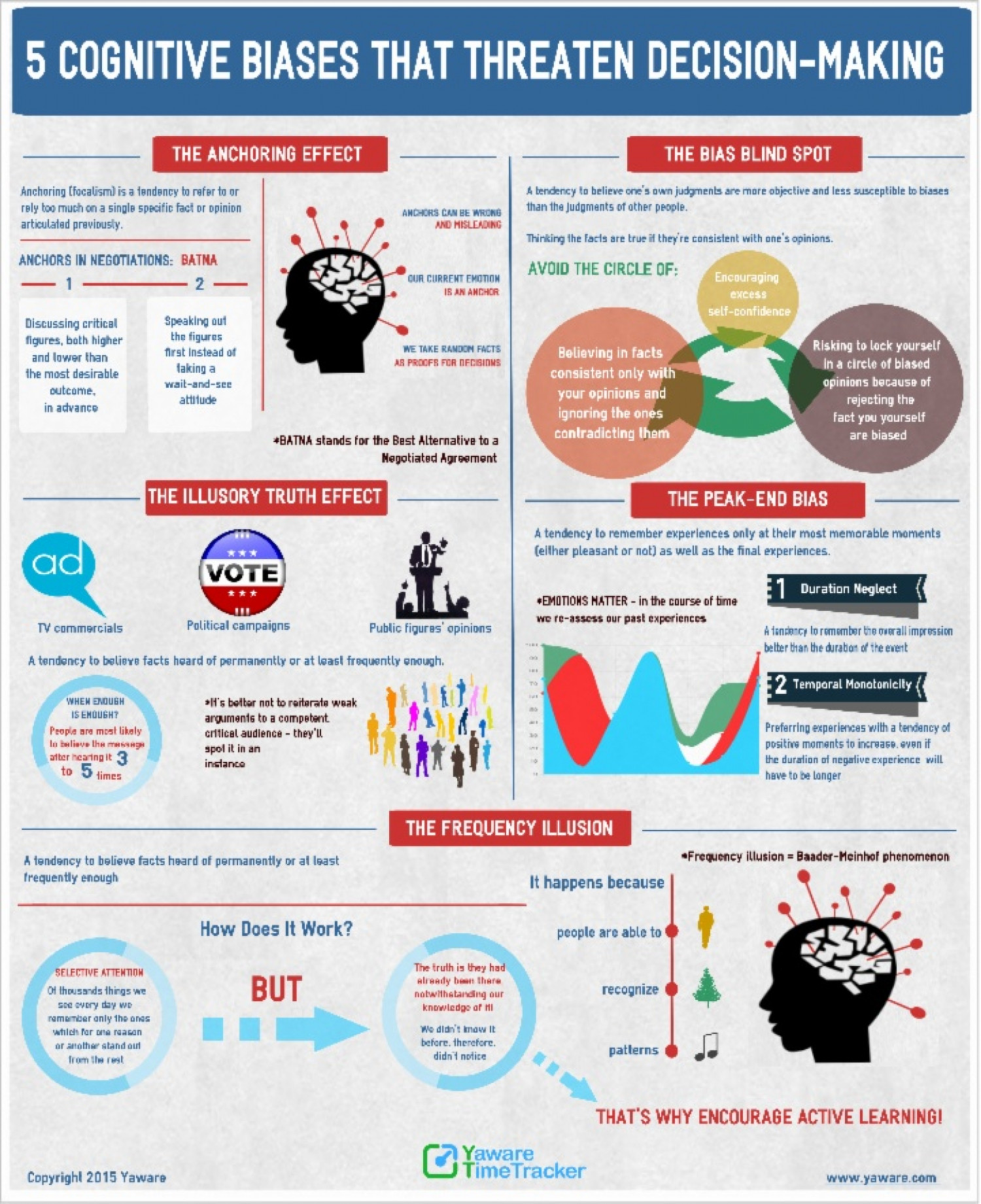 5 Cognitive Biases That Threaten Decision Making Visual Ly