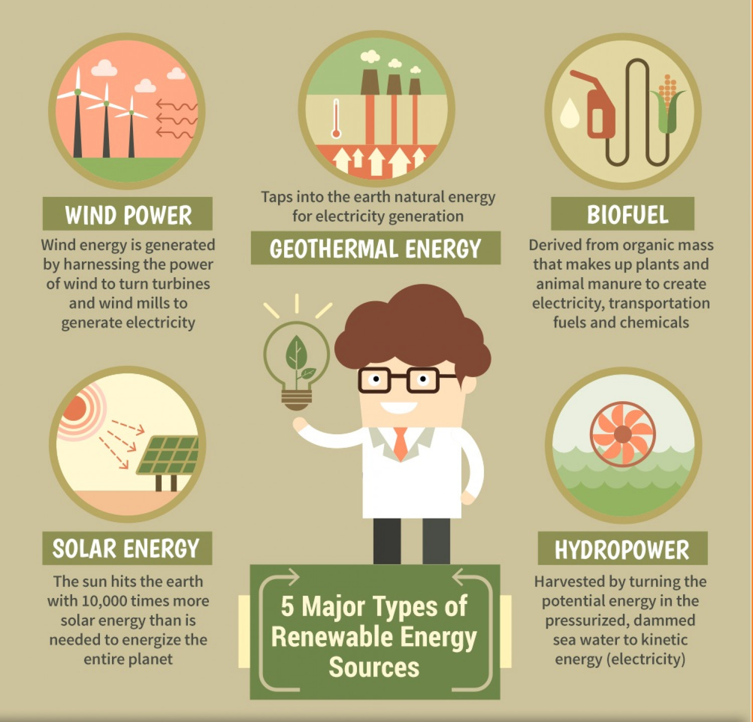 5 Major Types Of Renewable Energy Resources