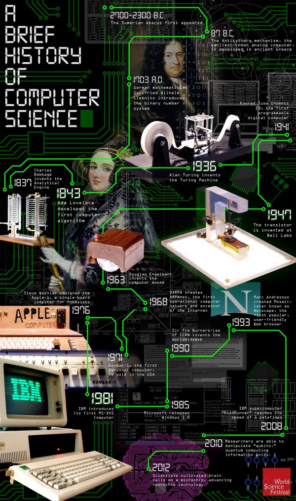 History Of Computer Science Visual.ly