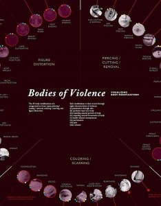 Bodies of violence visualizing body modifications infographic also piercing infographics visual rh