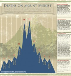 deaths on mount everest infographic [ 1500 x 1475 Pixel ]