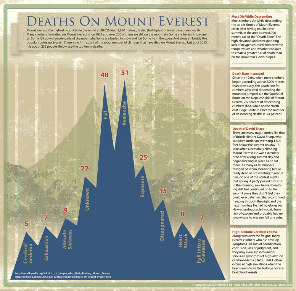 medium resolution of deaths on mount everest infographic