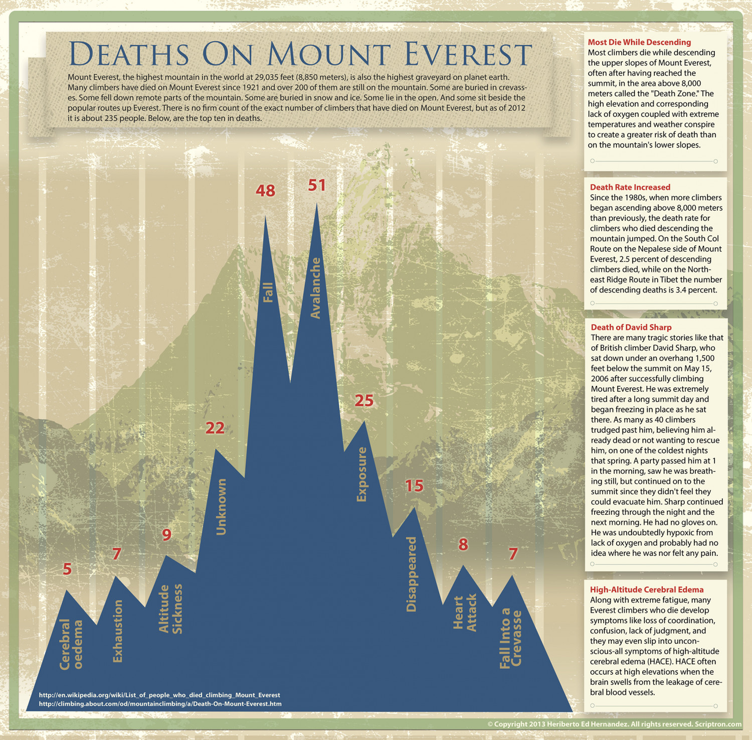 hight resolution of deaths on mount everest infographic