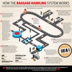 How A Smoker Works Diagram Ford Telstar 2 0 Distributor Wiring The Baggage Handling System Visual Ly