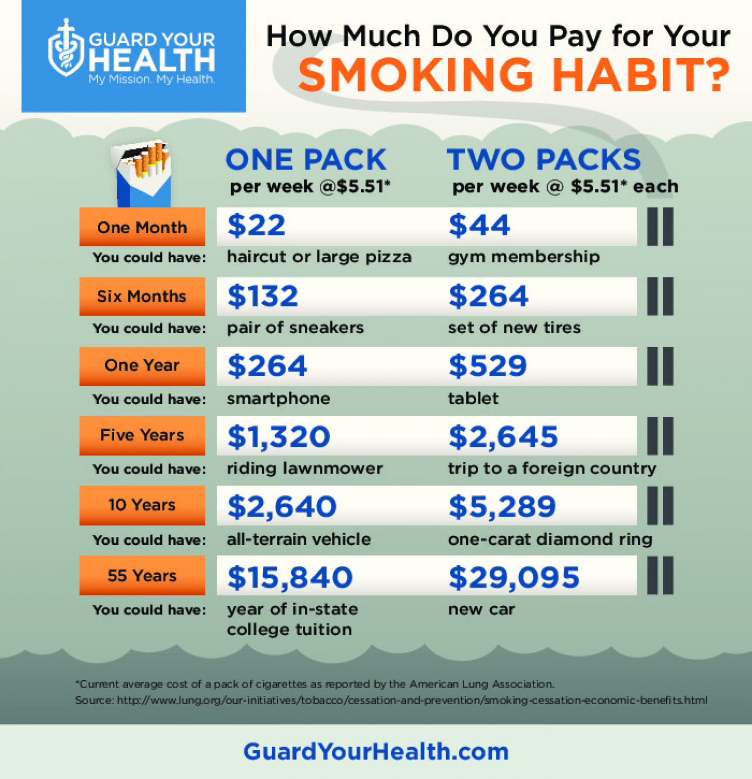 How Much Do You Pay For Your Smoking Habit