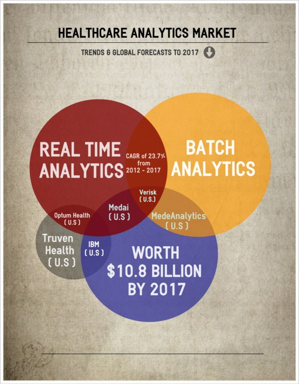 Market - Healthcare Analytics Visual.ly