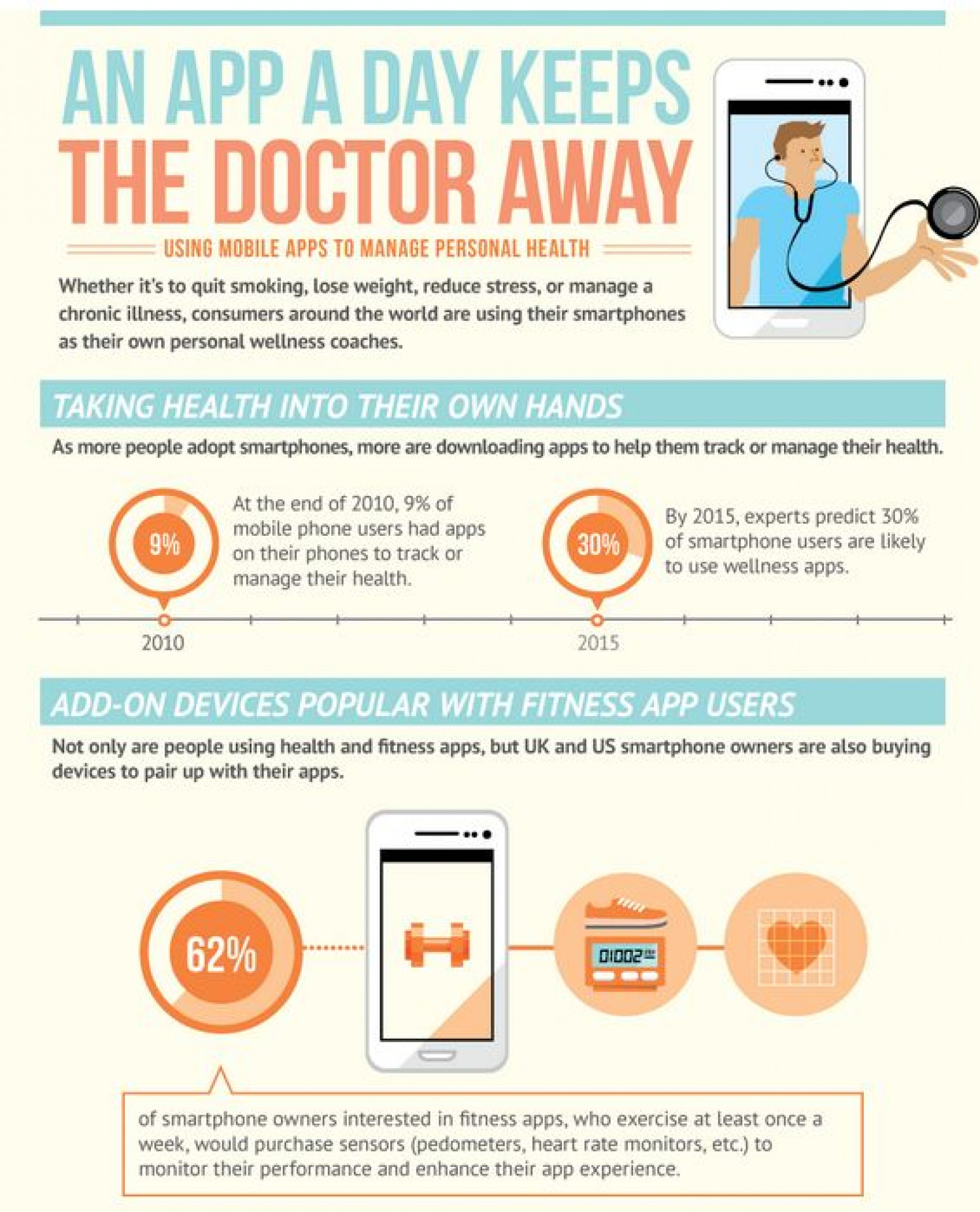 Smartphone Apps For Healthy Living