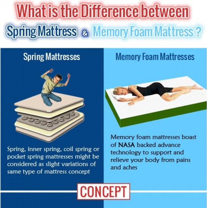 The Difference Between Spring Based Mattresemory Foam Mattress Infographic