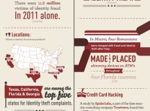 Tips for Avoiding Identity Theft When You Travel | Visual.ly