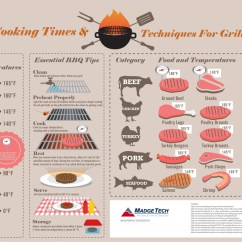 Beef Meat Diagram Bmw R25 3 Wiring Proper Cooking Times And Techniques For Grilling | Visual.ly