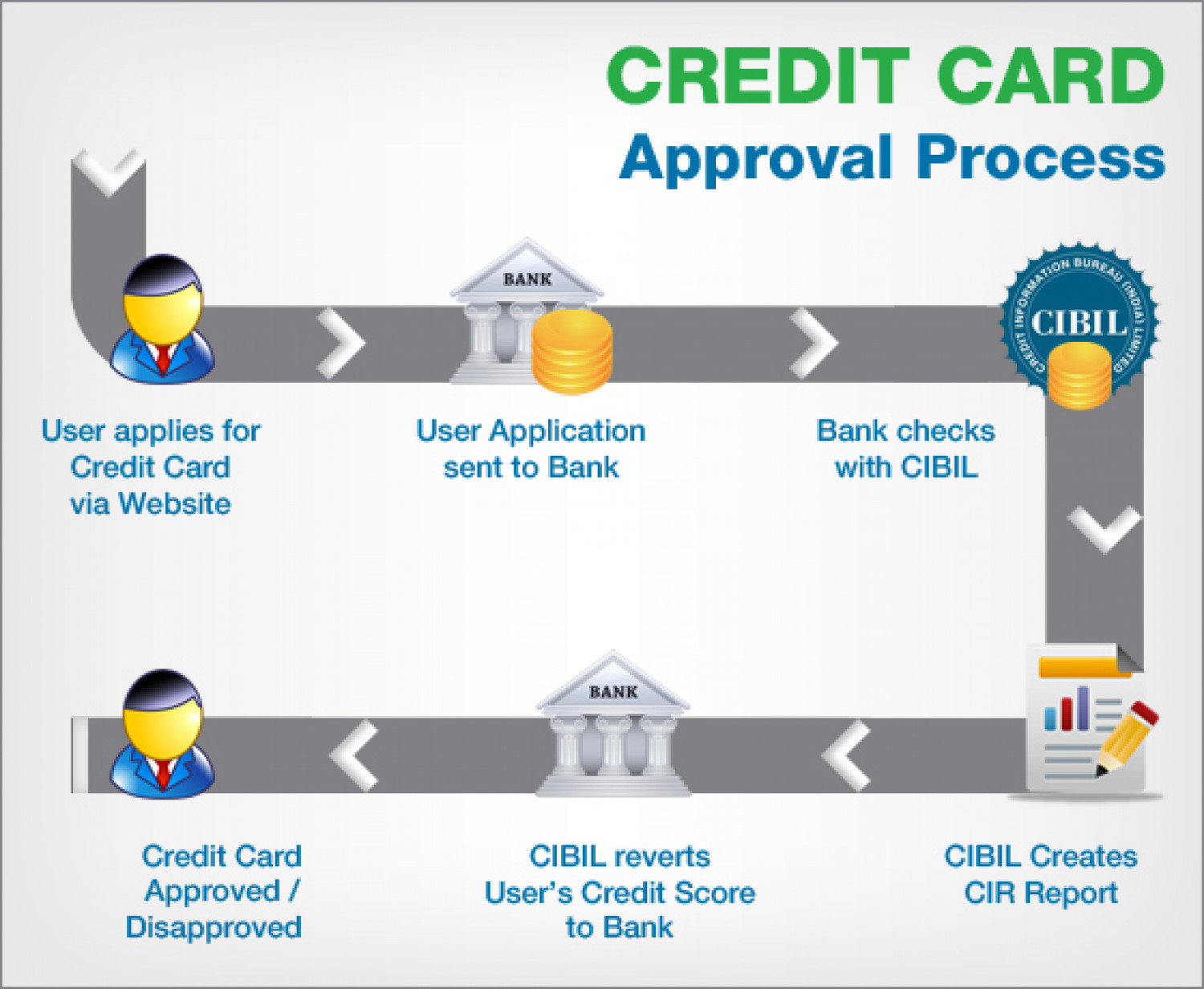 for credit card transaction process flow diagram teco induction motor wiring approval visual ly