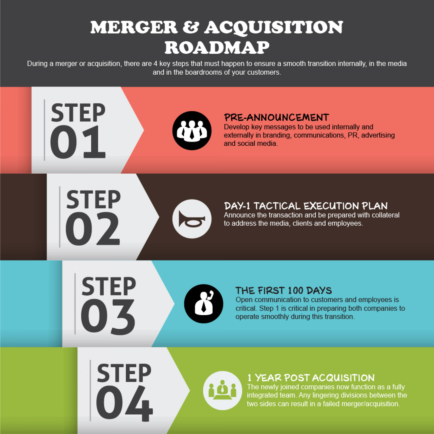 A Complete Roadmap For A Successful Merger And Acquisition