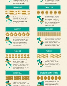 pasta shapes explained also names of pictorial charts rh finedininglovers