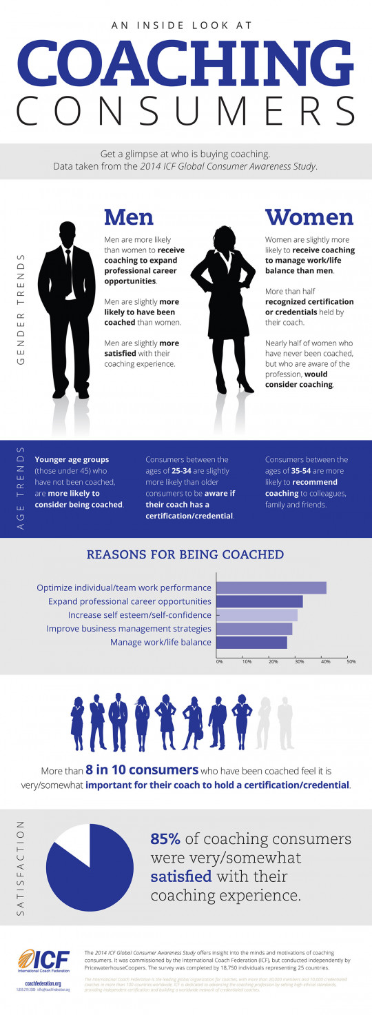 An Inside Look at Coaching Consumers