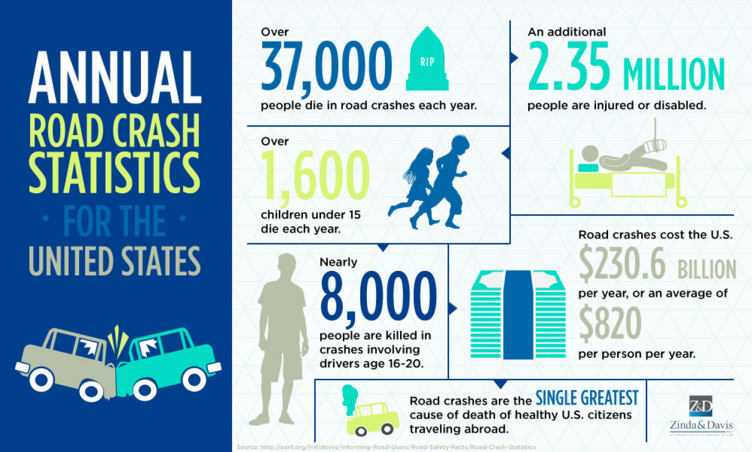 Annual US Road Crash Statistics Infographic  Zinda Law Group