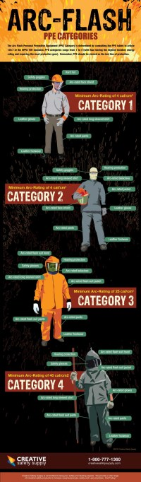 Arc Flash PPE Categories | Visual.ly