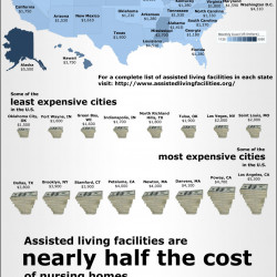 Assisted Living Costs by State   Visual.ly