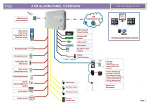 ATM Alarm System Panels | Visually