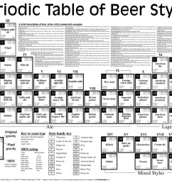 beer s periodic table infographic [ 1500 x 985 Pixel ]