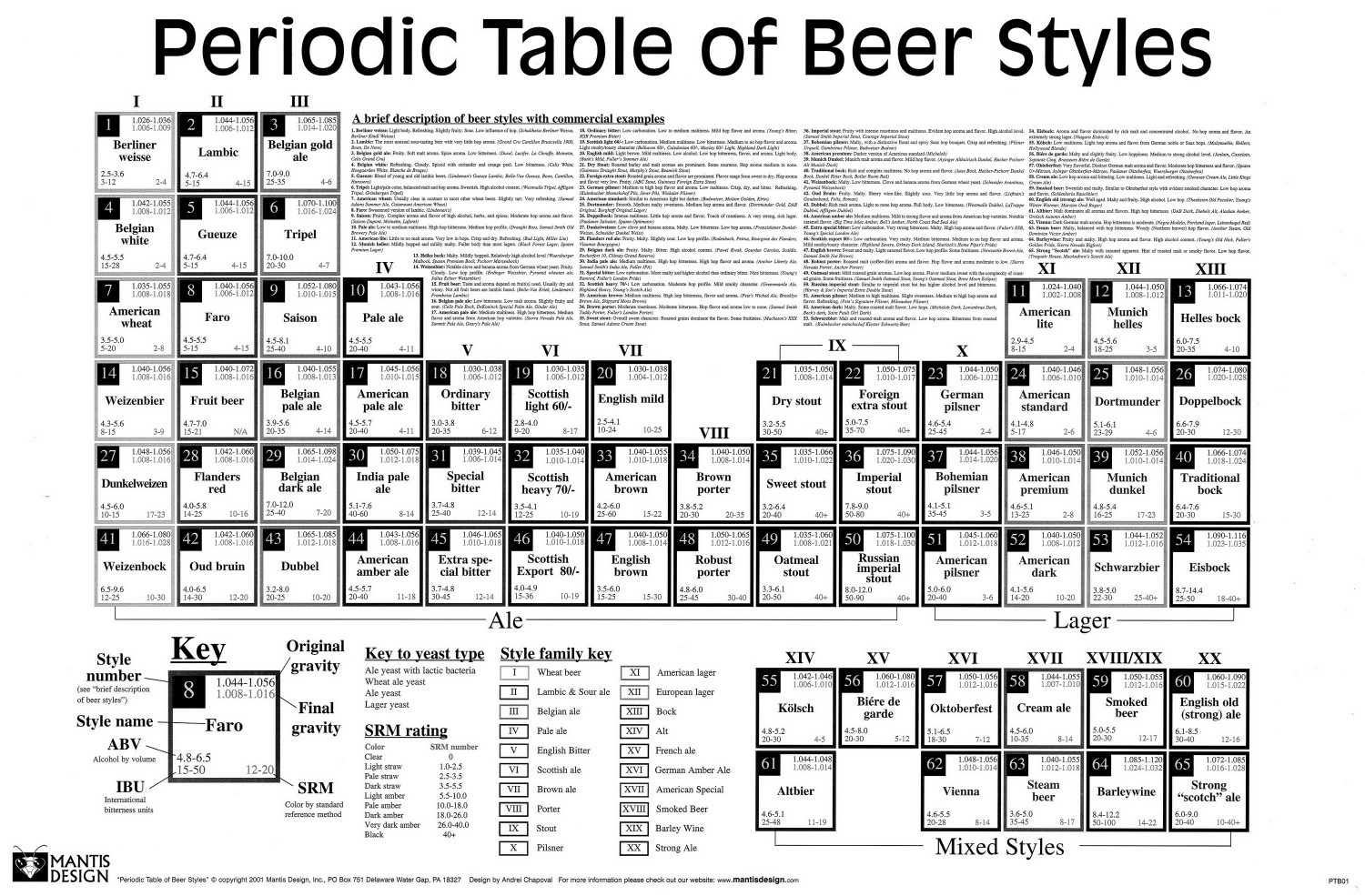 hight resolution of beer s periodic table infographic