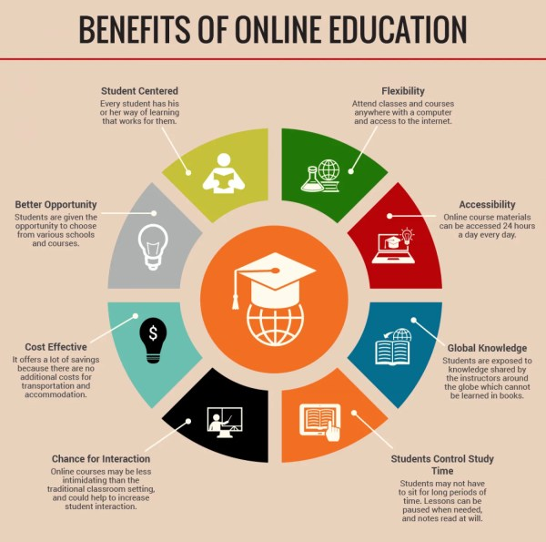 Benefits Of Online Education Visual.ly