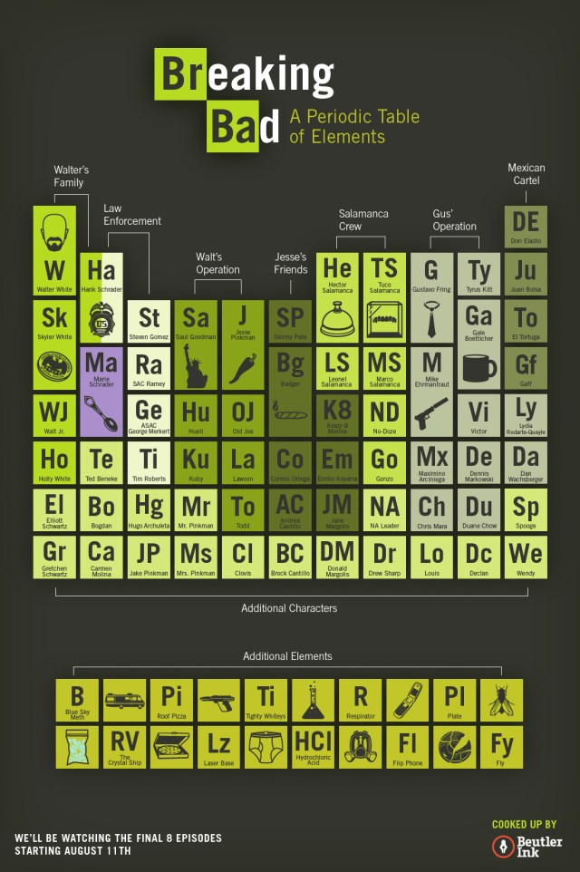 Write name with periodic table breaking bad periodic diagrams breaking bad a periodic table of elements visual ly urtaz Gallery