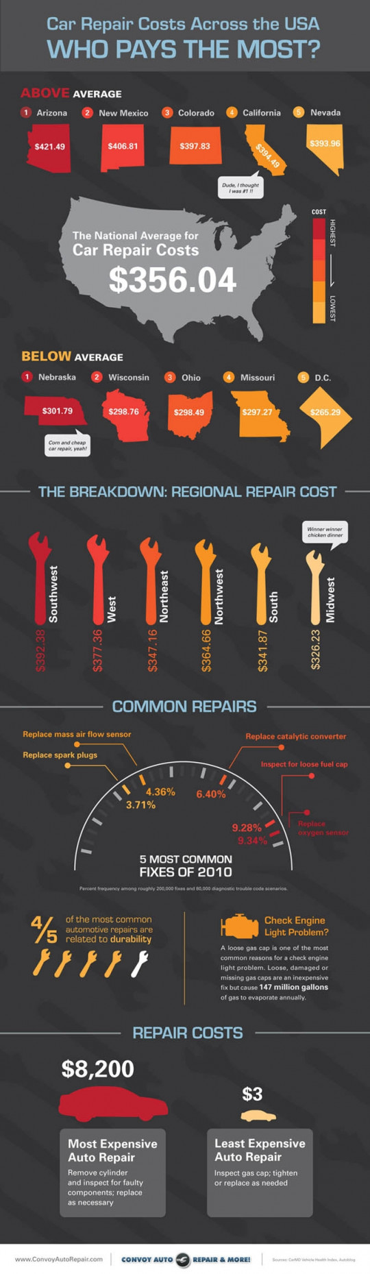 Car Repair Costs in the U.S. - What Are You Likely to Pay?