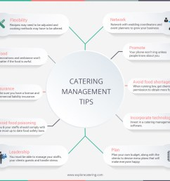 catering management tips infographic [ 1500 x 1282 Pixel ]