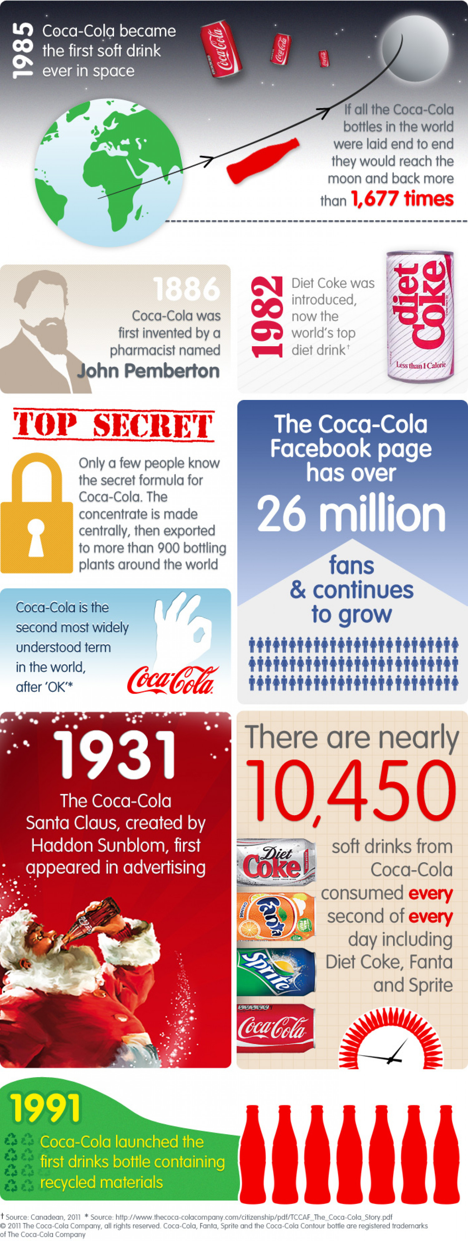 Coca Cola Fun Facts Visual Ly
