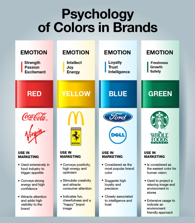 psychology of colors in brands