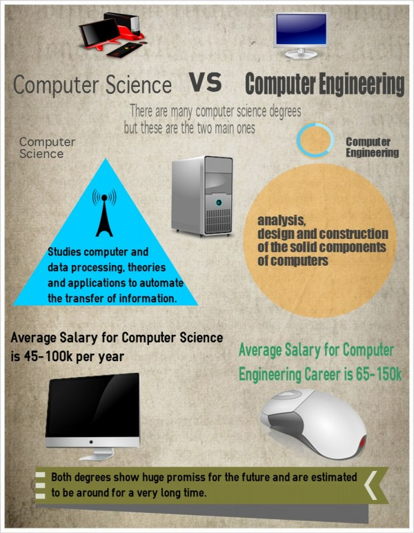 Computer Science Engineering Visual.ly