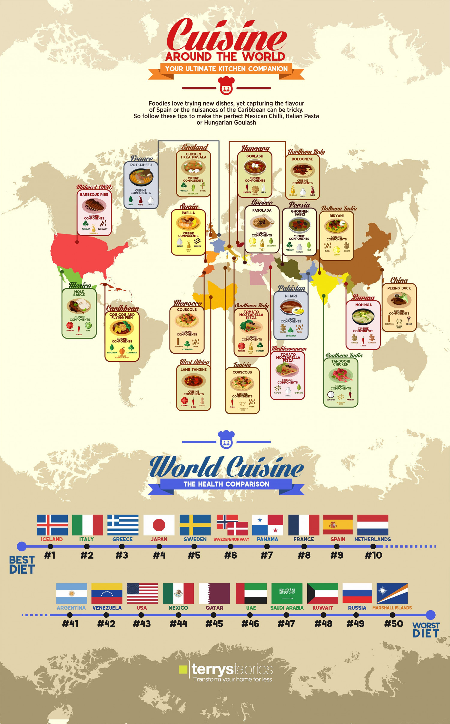 Cuisine Around The World