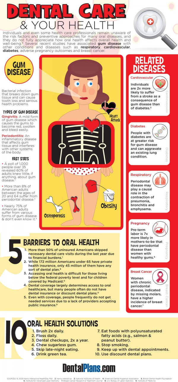 Dental Care And Health Visual.ly