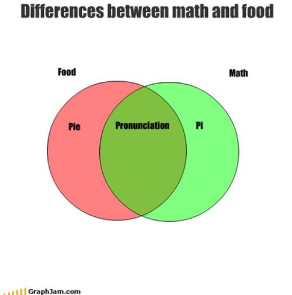 Differences Math And Food Visual.ly