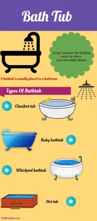 Different Types of Bathtubs | Visual.ly
