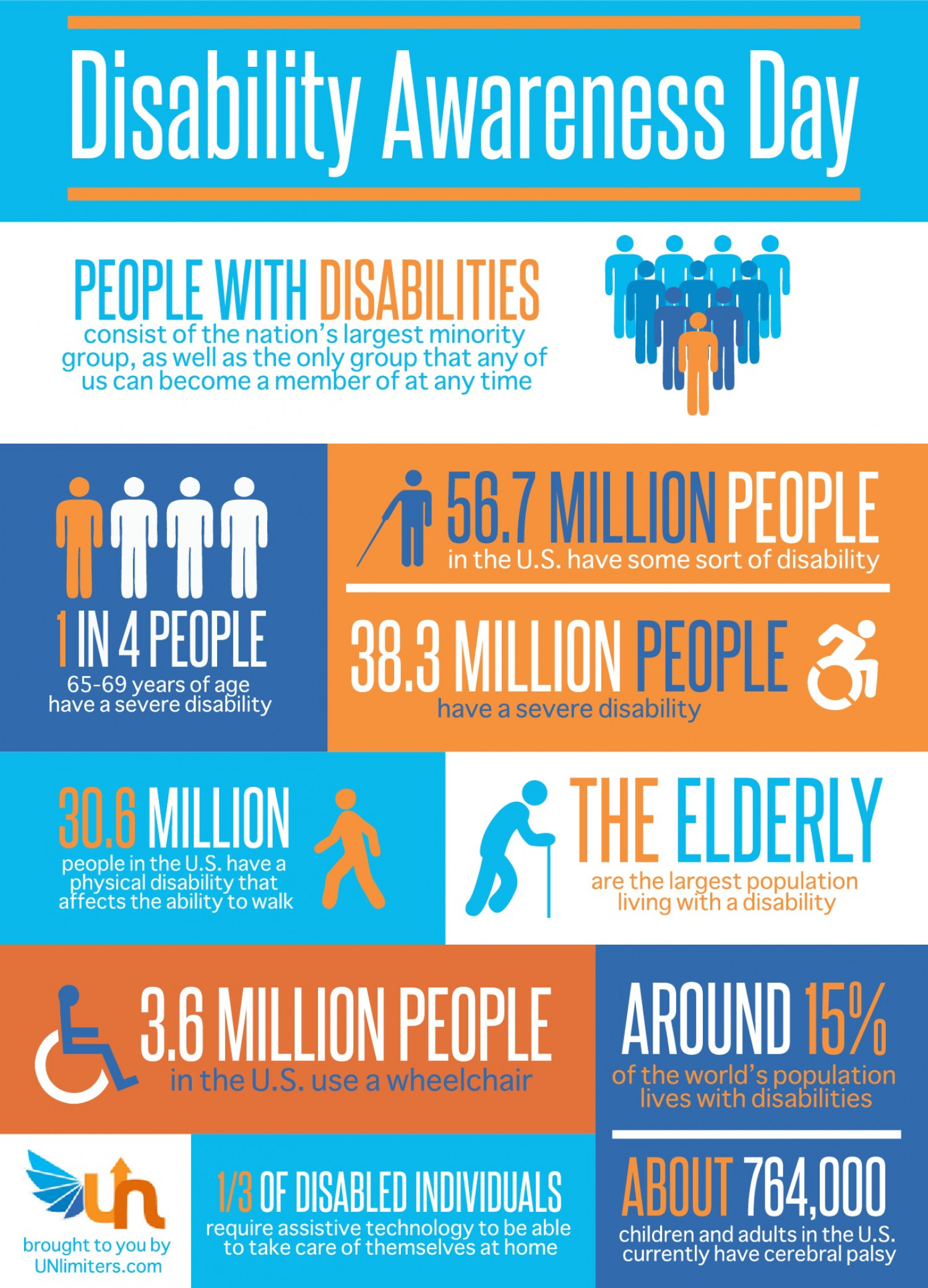 Disability Awareness Day Visual Ly