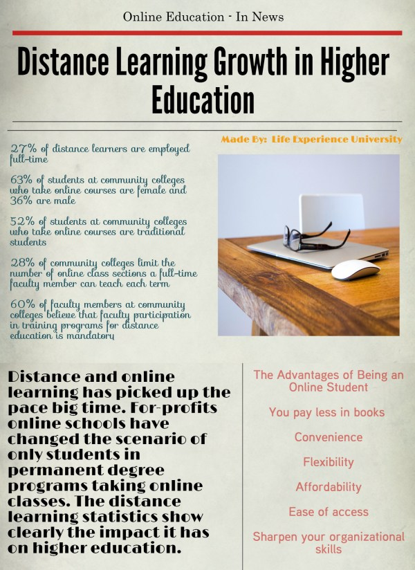 Distance Learning Growth In Higher Education Visual.ly