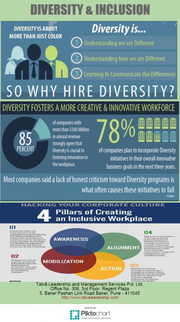 Diversity and Inclusion Visually