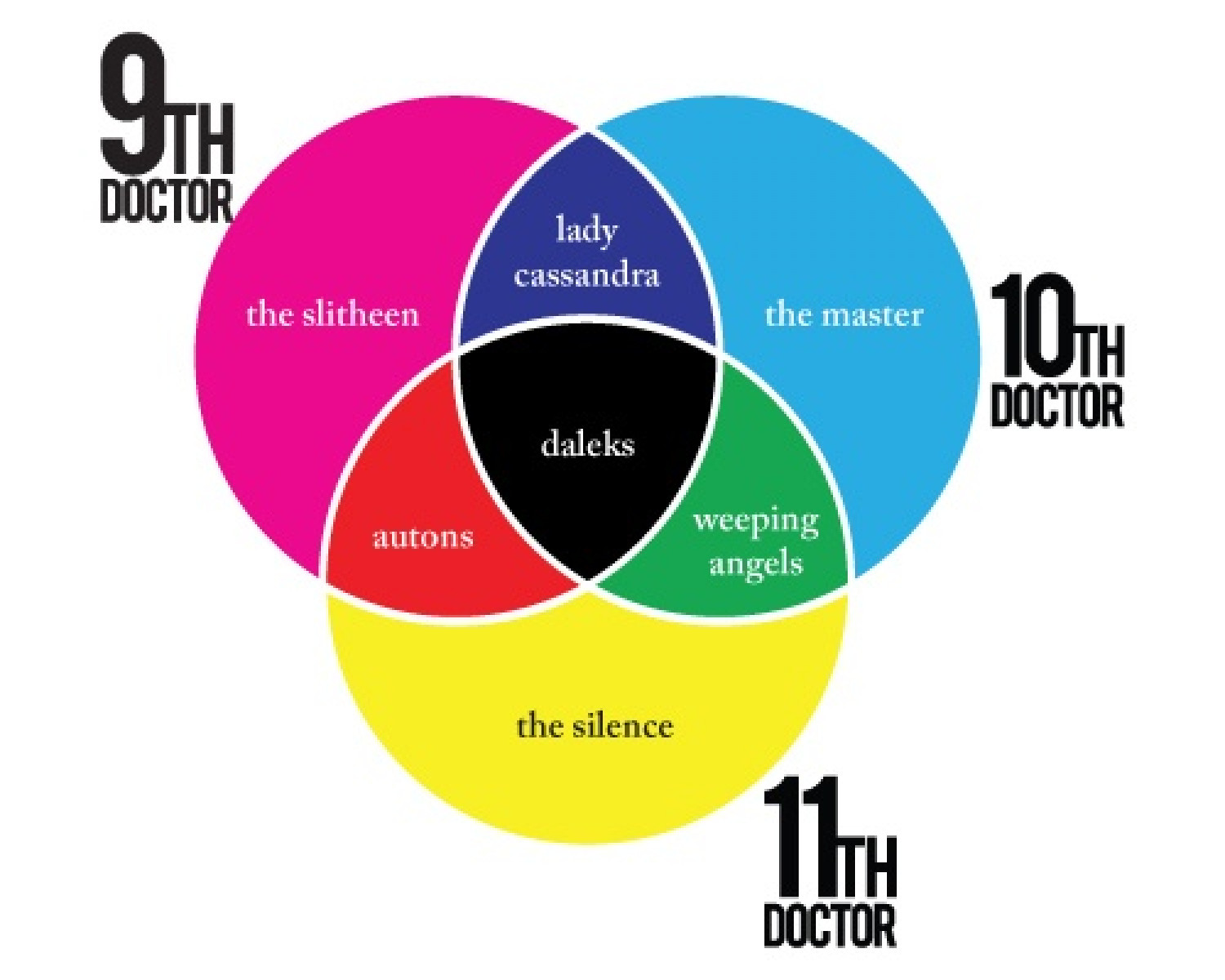 hight resolution of doctor who enemies infographic
