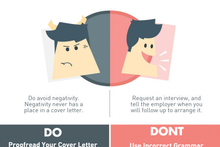cover letter writing Infographics  Visually